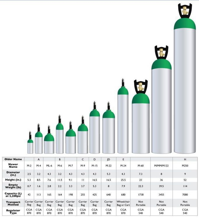 Chart of cylinder sizes, weights and dimensions